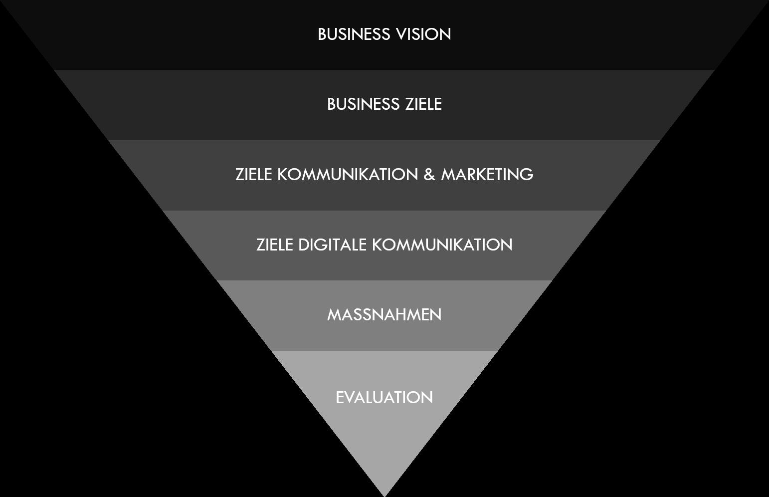 """Abbildung vom """"Digital Strategy Funnel"""", ein Orientierungs-Werkzeug, das die Vorgehensweise für die Erabeitung eine Kommunikationsstratgie aufzeigt."""