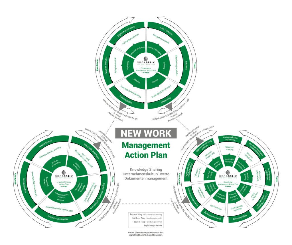 New Work Management Action Plan zur Veranschaulichung des Textes.