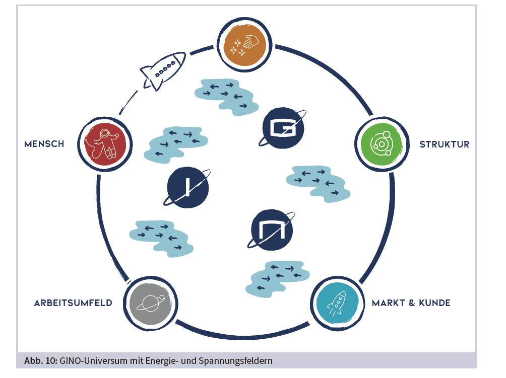 Grafik - Das GINO-Universum mit den Planeten Mensch, Arbeitsumfeld, Markt, Kunde, Struktur und Energie- und Spannungsfeldern.