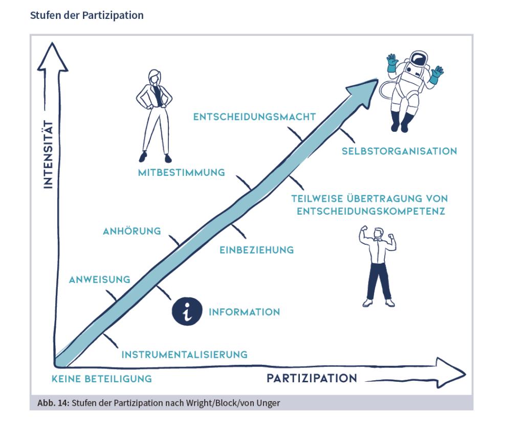 Grafik - Stufen der Prtizipation