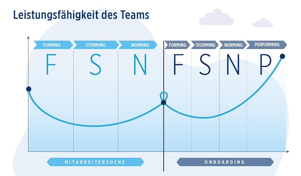Grafik zur Leistungsfähigkeit des Teams